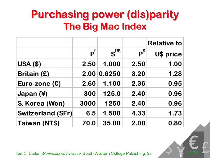 Purchasing power (dis)parity The Big Mac Index Kirt C. Butler, Multinational Finance, South-Western College