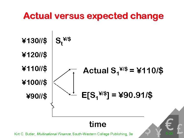 Actual versus expected change ¥ 130//$ St¥/$ ¥ 120//$ ¥ 110//$ Actual S 1¥/$