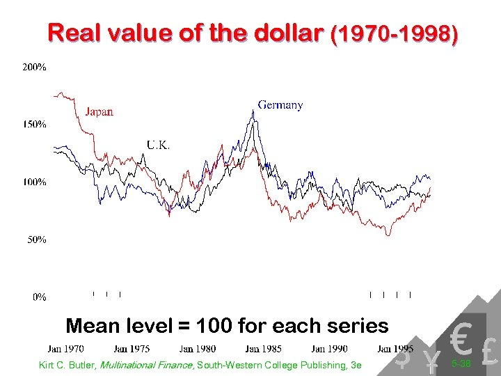 Real value of the dollar (1970 -1998) Mean level = 100 for each series