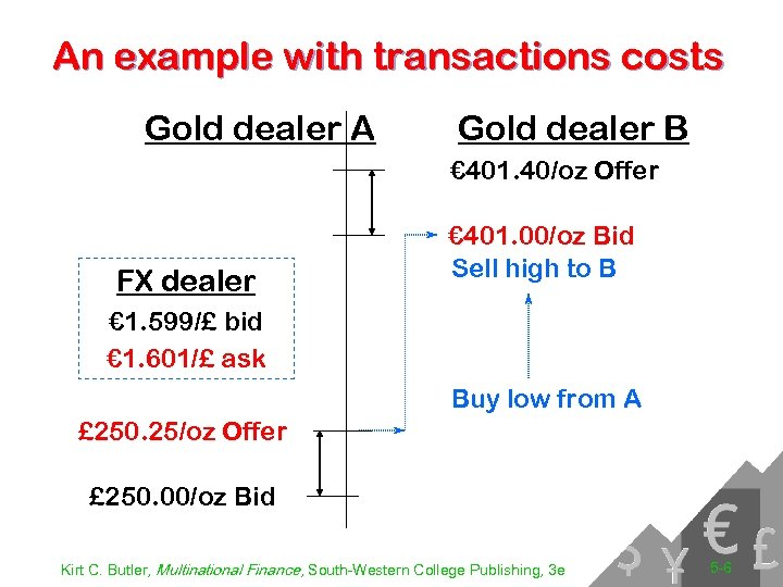 An example with transactions costs Gold dealer A Gold dealer B € 401. 40/oz