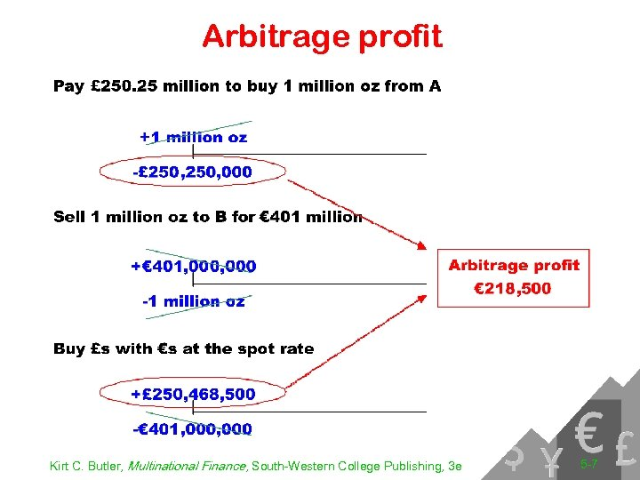 Arbitrage profit Kirt C. Butler, Multinational Finance, South-Western College Publishing, 3 e 5 -7