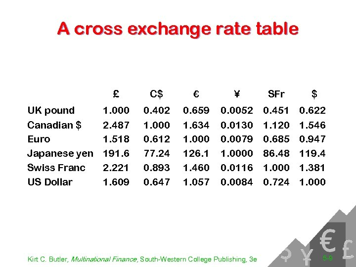 A cross exchange rate table £ UK pound Canadian $ Euro Japanese yen Swiss