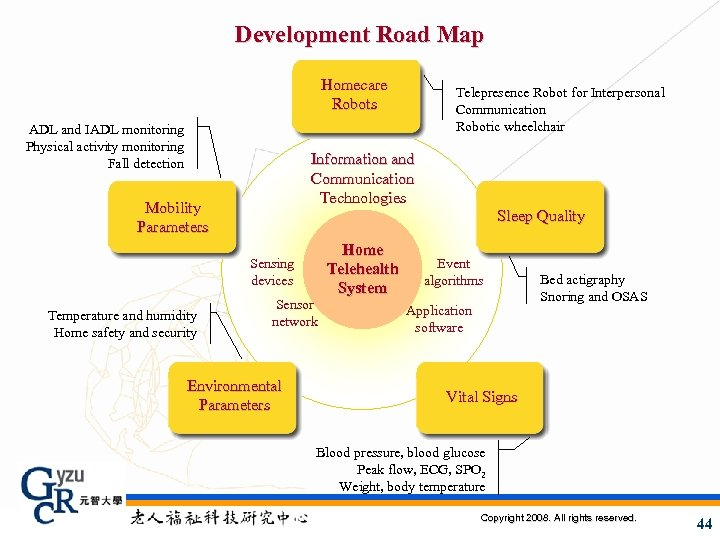 Development Road Map Homecare Robots ADL and IADL monitoring Physical activity monitoring Fall detection