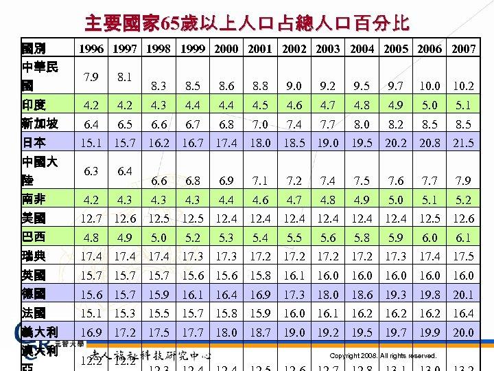 主要國家 65歲以上人口占總人口百分比 國別 中華民 1996 1997 1998 1999 2000 2001 2002 2003 2004 2005