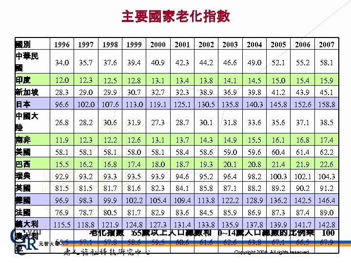 主要國家老化指數 國別 1996 1997 1998 1999 2000 2001 2002 2003 2004 2005 2006 2007