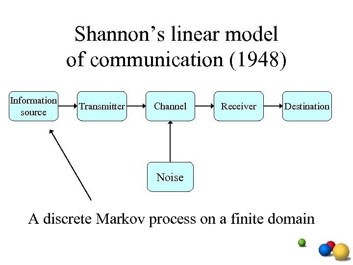 Shannon's linear model of communication (1948) Information source Transmitter Channel Receiver Destination Noise A