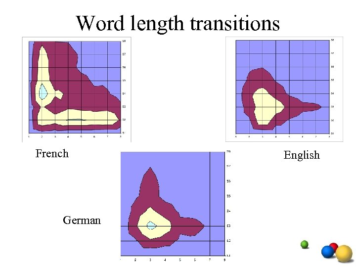 Word length transitions French German English