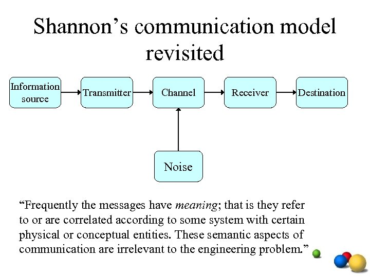 """Shannon's communication model revisited Information source Transmitter Channel Receiver Destination Noise """"Frequently the messages"""