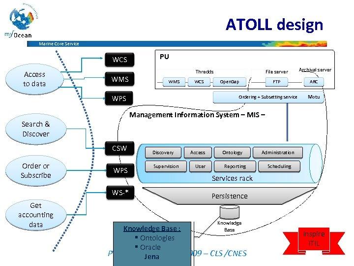 ATOLL design Marine Core Service WCS Access to data WMS PU WMS WCS WPS