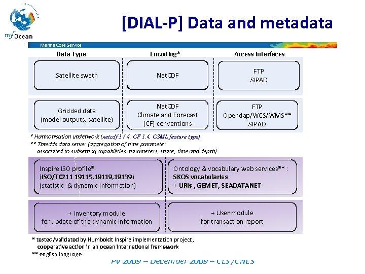 [DIAL-P] Data and metadata Marine Core Service Data Type Encoding* Access Interfaces Satellite swath