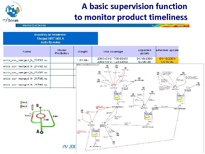 A basic supervision function to monitor product timeliness Marine Core Service PV 2009 –