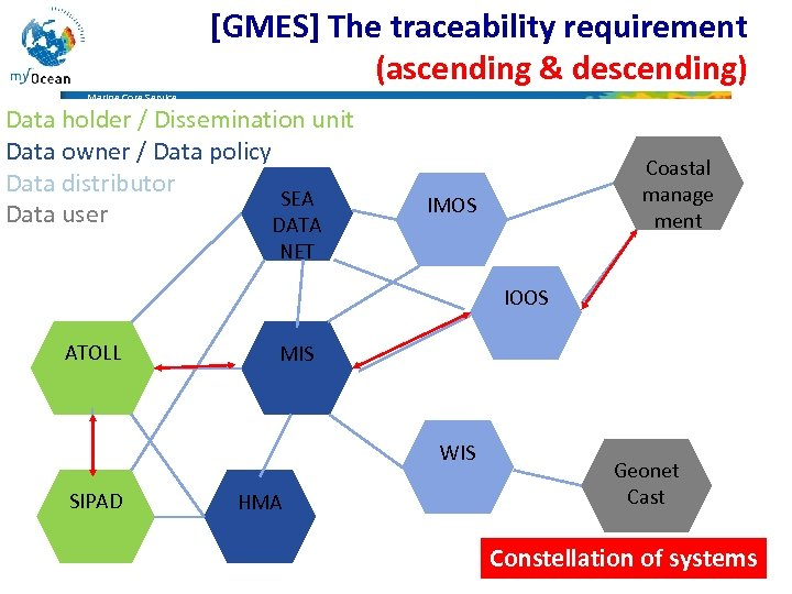 [GMES] The traceability requirement (ascending & descending) Marine Core Service Data holder / Dissemination