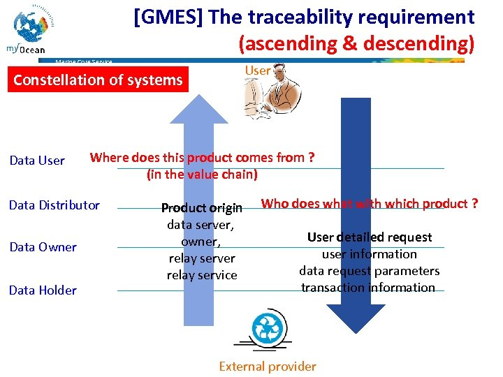 [GMES] The traceability requirement (ascending & descending) Marine Core Service User Constellation of systems