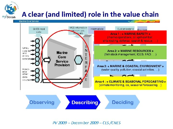 A clear (and limited) role in the value chain Marine Core Service PV 2009