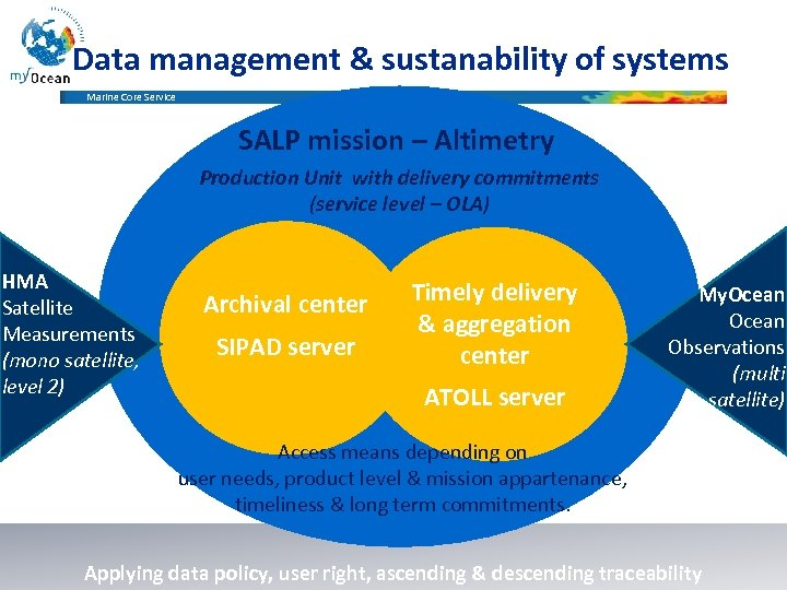 Data management & sustanability of systems Marine Core Service SALP mission – Altimetry Production