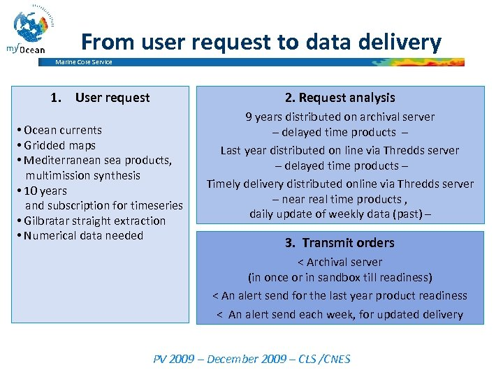 From user request to data delivery Marine Core Service 1. User request 2. Request