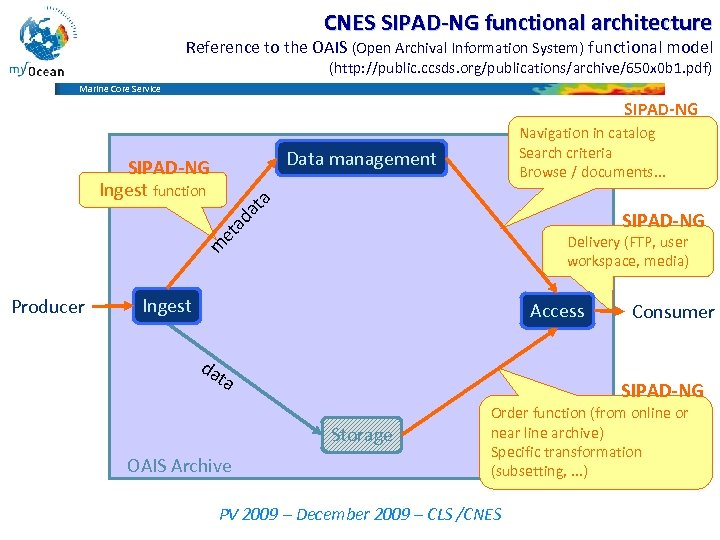 CNES SIPAD-NG functional architecture Reference to the OAIS (Open Archival Information System) functional model