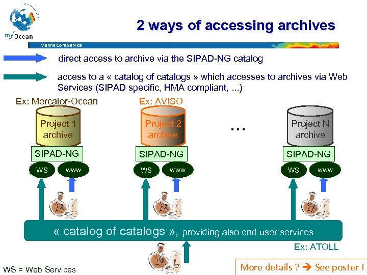 2 ways of accessing archives Marine Core Service direct access to archive via the