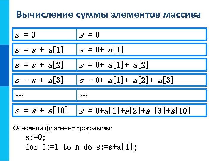 Вычисление суммы элементов массива s = 0 s = s + a[1] s =