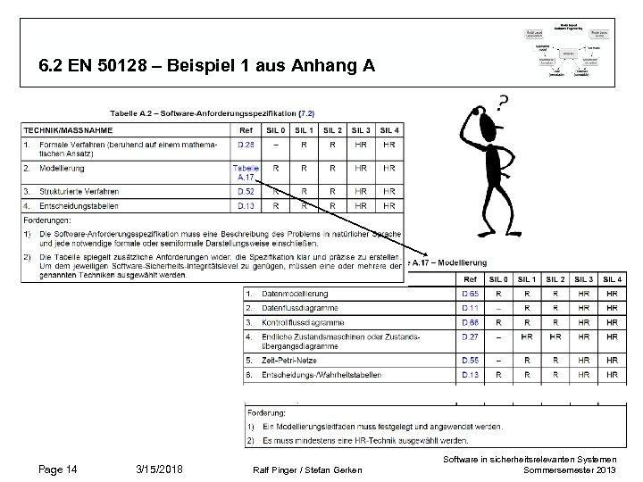 6. 2 EN 50128 – Beispiel 1 aus Anhang A Page 14 3/15/2018 Ralf