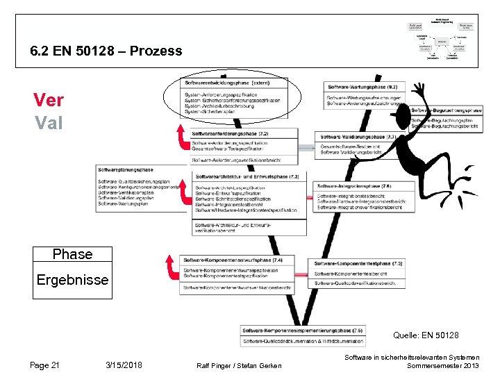 6. 2 EN 50128 – Prozess Ver Val Phase Ergebnisse Quelle: EN 50128 Page