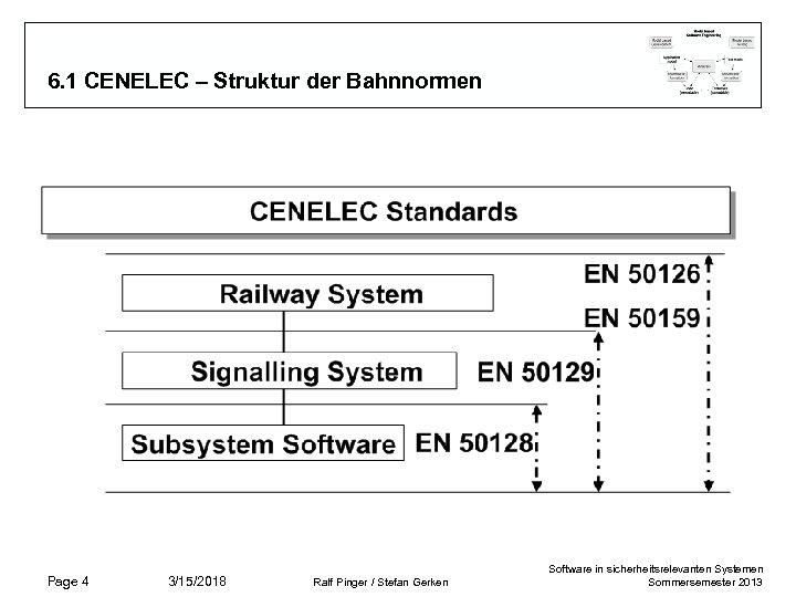 6. 1 CENELEC – Struktur der Bahnnormen Page 4 3/15/2018 Ralf Pinger / Stefan