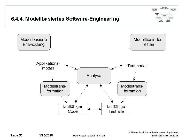 6. 4. 4. Modellbasiertes Software-Engineering Page 55 3/15/2018 Ralf Pinger / Stefan Gerken Software