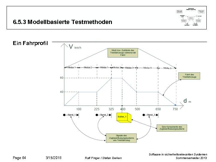 6. 5. 3 Modellbasierte Testmethoden Ein Fahrprofil Page 64 3/15/2018 Ralf Pinger / Stefan