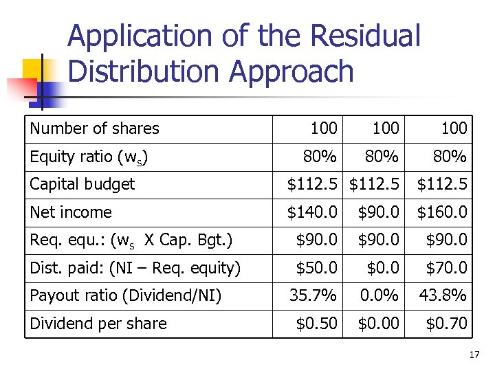 Application of the Residual Distribution Approach Number of shares 100 100 80% 80% Capital