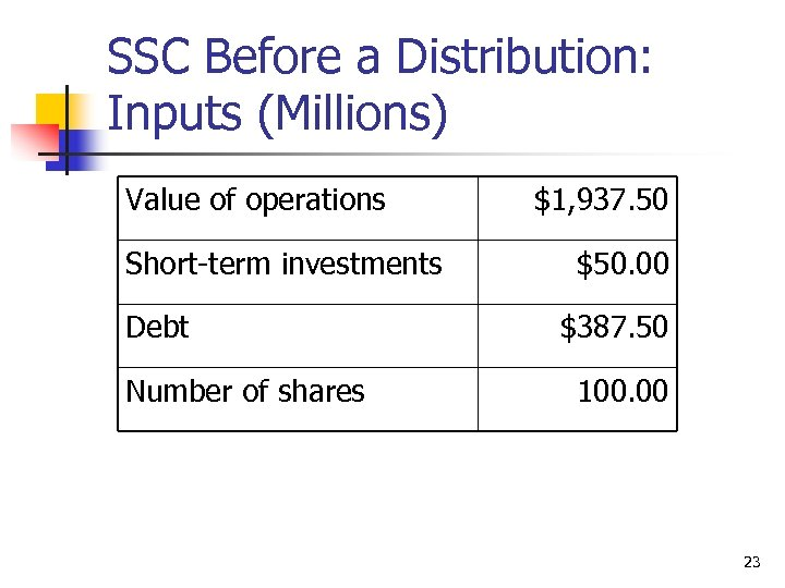 SSC Before a Distribution: Inputs (Millions) Value of operations Short-term investments Debt Number of