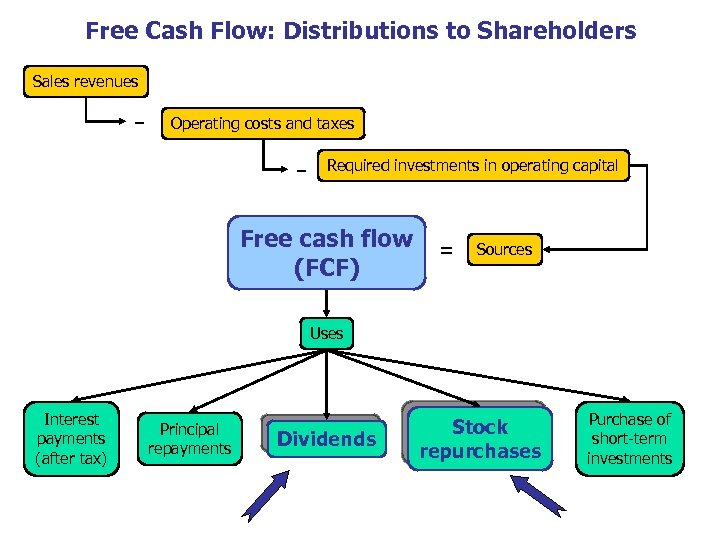 Free Cash Flow: Distributions to Shareholders Sales revenues − Operating costs and taxes −