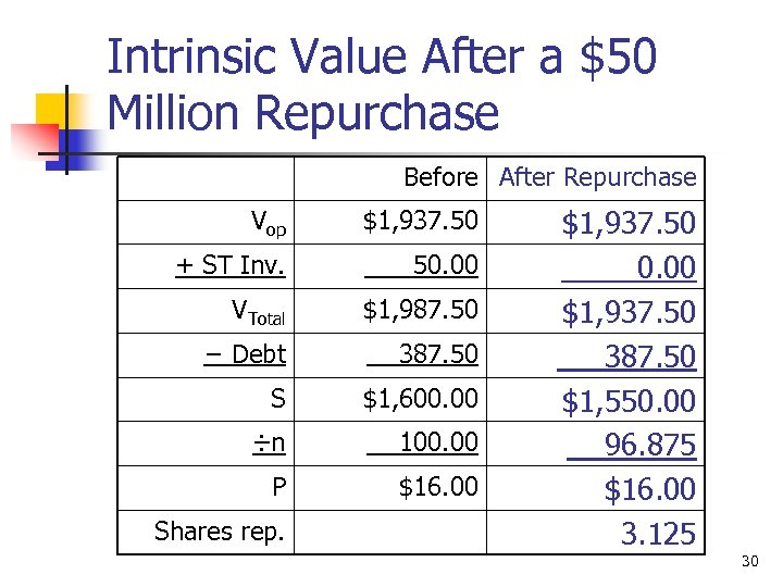 Intrinsic Value After a $50 Million Repurchase Before After Repurchase Vop $1, 937. 50