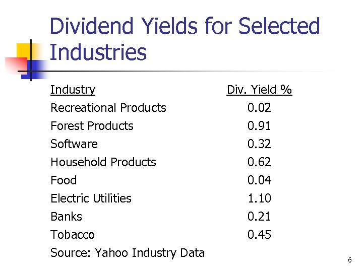 Dividend Yields for Selected Industries Industry Recreational Products Forest Products Software Household Products Food
