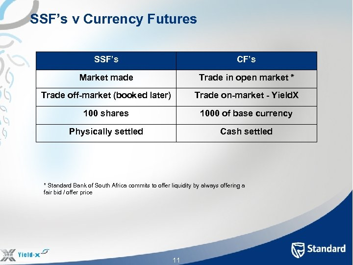 SSF's v Currency Futures SSF's CF's Market made Trade in open market * Trade