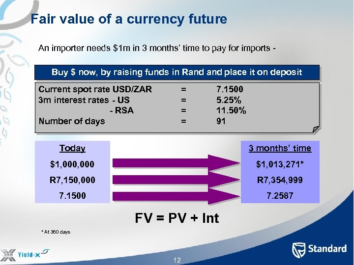 Fair value of a currency future An importer needs $1 m in 3 months'