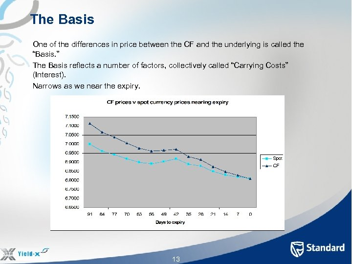 The Basis One of the differences in price between the CF and the underlying