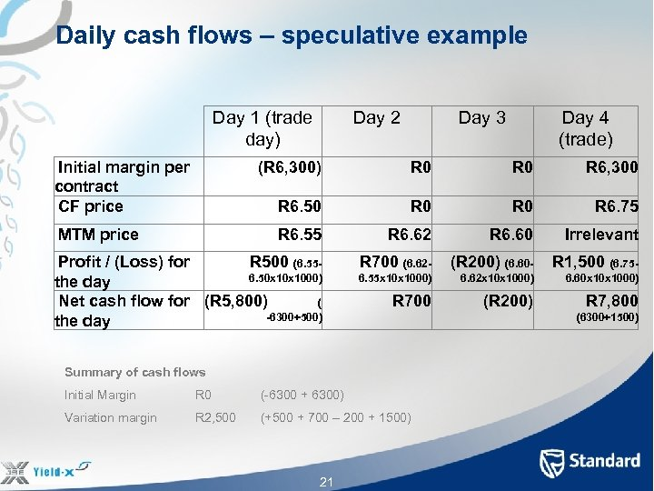 Daily cash flows – speculative example Day 1 (trade day) Initial margin per contract