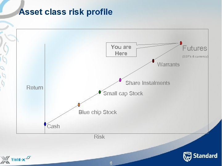 Asset class risk profile You are Here Futures (SSF's & currency) Warrants Share Instalments