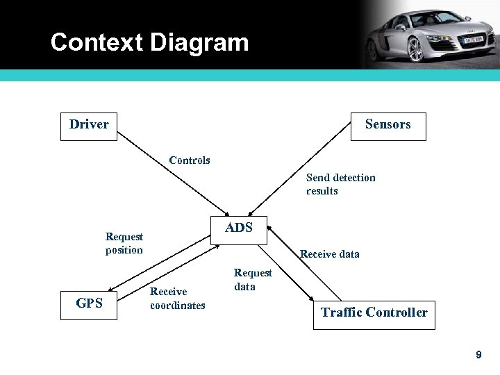 Context Diagram Driver Sensors Controls Send detection results ADS Request position GPS Receive data