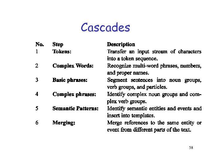 Cascades 58