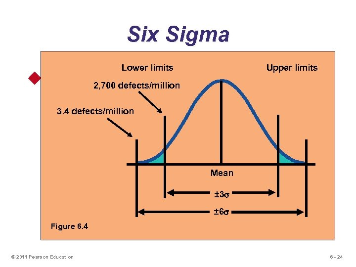 Six Sigma Lower limits Upper limits u Two meanings 2, 700 defects/million u Statistical
