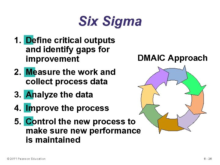 Six Sigma 1. Define critical outputs and identify gaps for improvement DMAIC Approach 2.