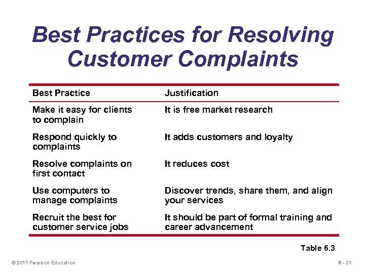 Best Practices for Resolving Customer Complaints Best Practice Justification Make it easy for clients