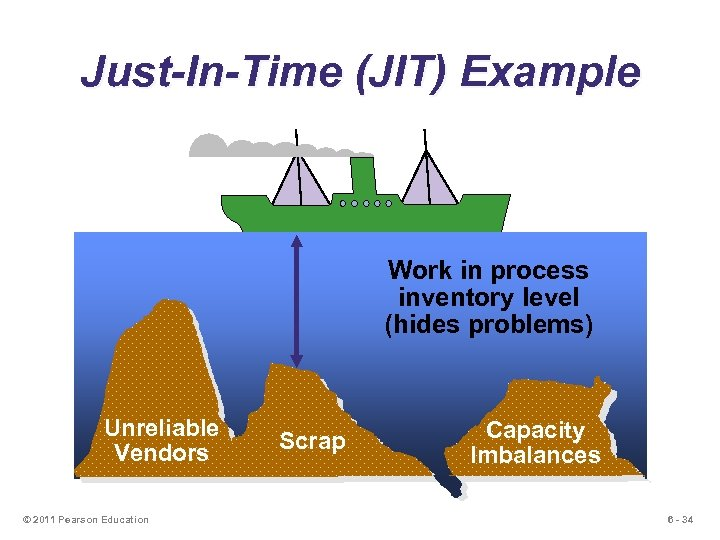 Just-In-Time (JIT) Example Work in process inventory level (hides problems) Unreliable Vendors © 2011