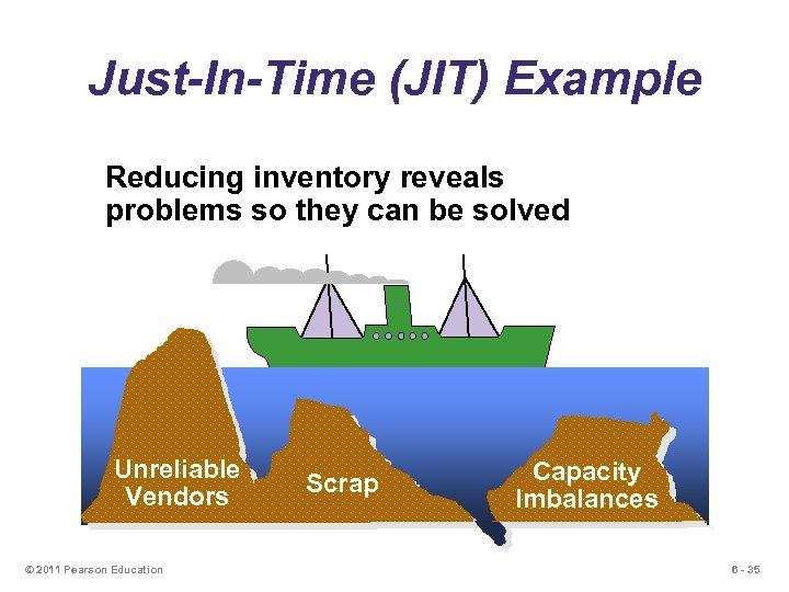 Just-In-Time (JIT) Example Reducing inventory reveals problems so they can be solved Unreliable Vendors