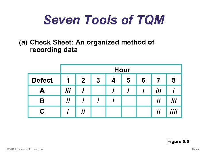 Seven Tools of TQM (a) Check Sheet: An organized method of recording data Defect