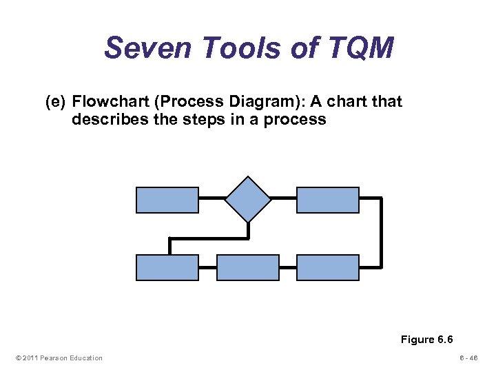 Seven Tools of TQM (e) Flowchart (Process Diagram): A chart that describes the steps