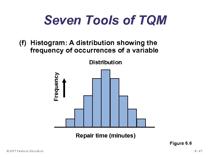 Seven Tools of TQM (f) Histogram: A distribution showing the frequency of occurrences of