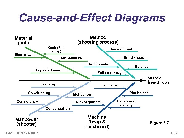 Cause-and-Effect Diagrams Method (shooting process) Material (ball) Grain/Feel (grip) Size of ball Aiming point