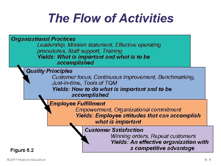 The Flow of Activities Organizational Practices Leadership, Mission statement, Effective operating procedures, Staff support,